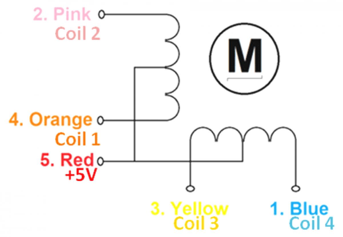 Stepper-Motor-Coils